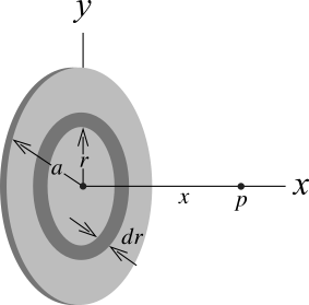 Electric potential due to a charged disk.
