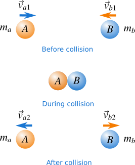 Elastic And Inelastic Collisions Physics Key